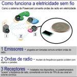 Energia Elétrica sem Fio: Wireless
