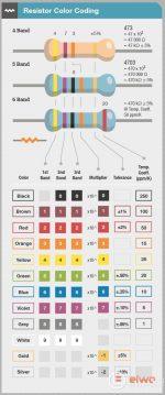 Eureca! Código de Resistores por Cor