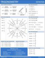 Eureca! Resumo Fórmulas Trigonométricas
