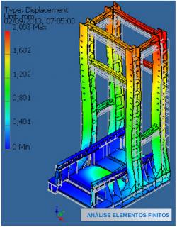 Projetos FP: Análise e verificação estrutural