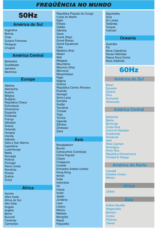 Frequências (Hz) no Mundo