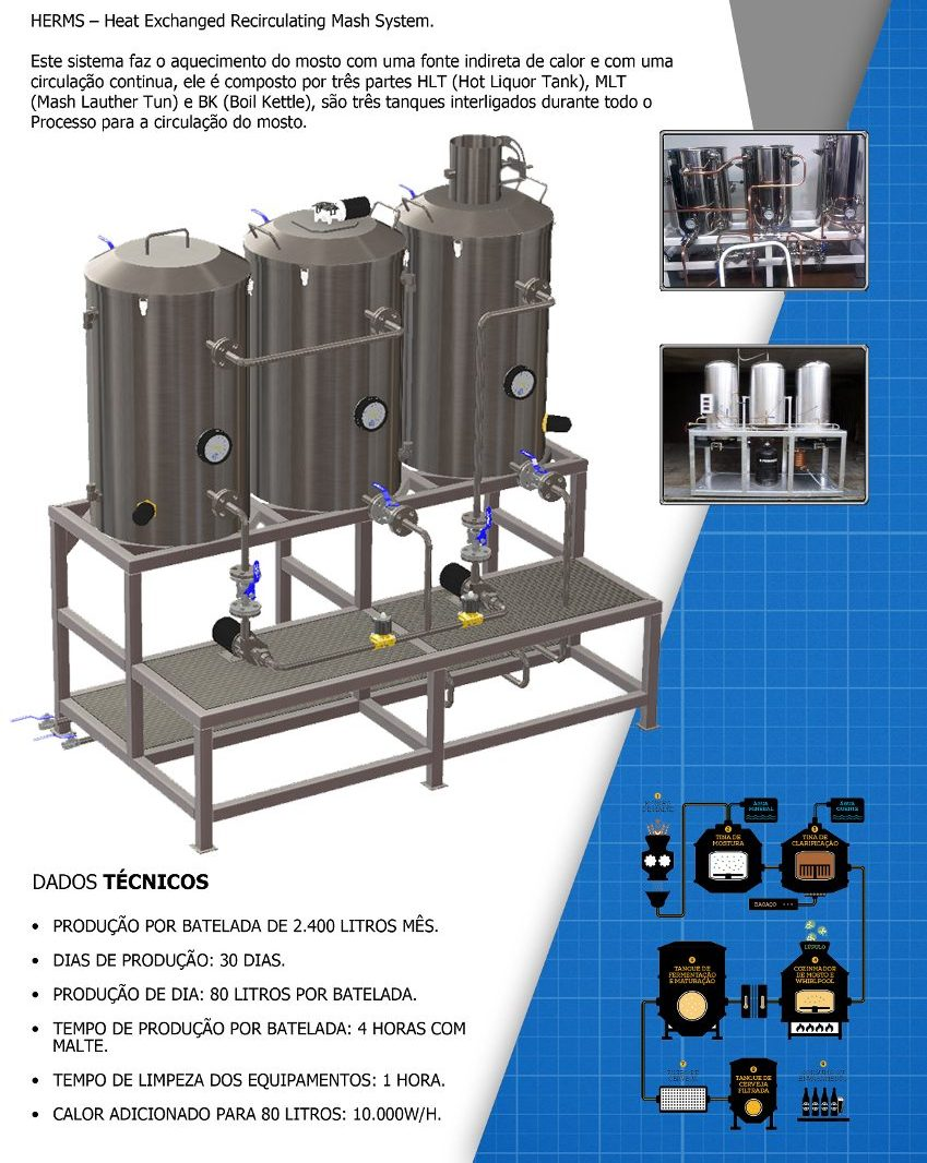 Projetos FP: Projeto Cervejaria Artesanal 80L