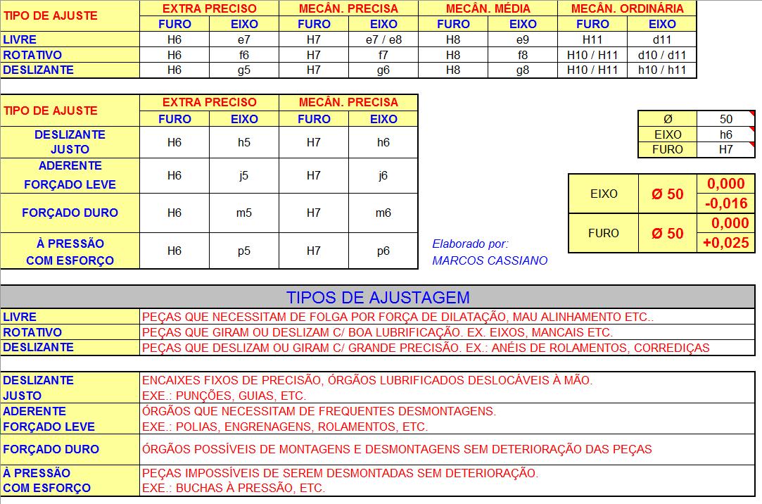 Planilhas de Calculo N2: Tabela de Tolerancias Eixo / Furo