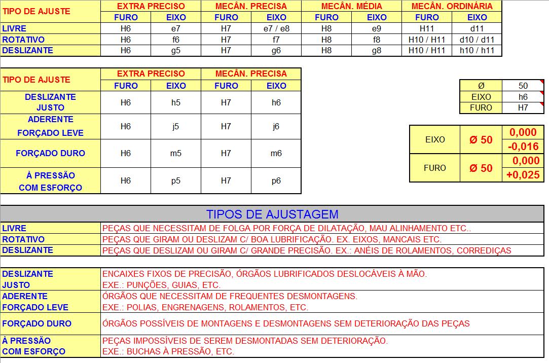 Planilhas de Calculo N2: Calculo de Tolerâncias ISO