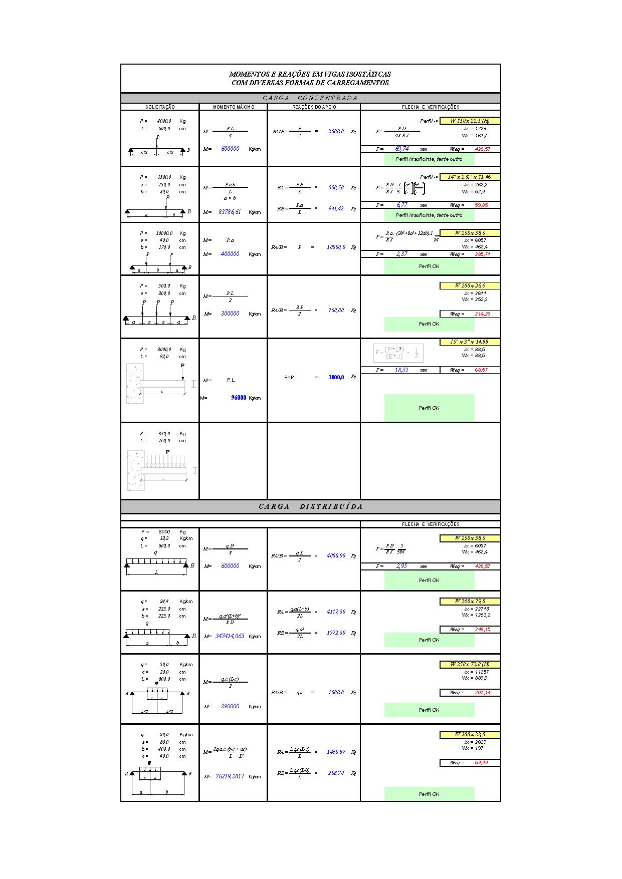 Planilhas de Calculo N2: Cálculo de Momentos e Reações em Vigas Isostáticas