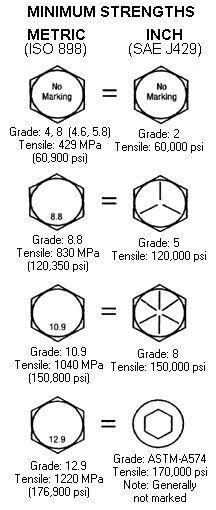Eureca! Conhecendo e comparando o Grau de Tensão dos Parafusos: Métrico e Polegada