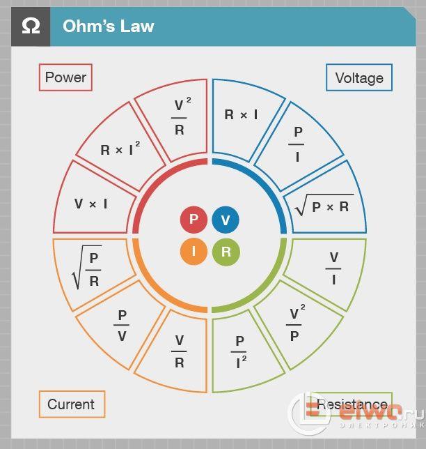 Eureca! Resumo Lei de Ohm – Círculo da Potência x Tensão x Corrente x Resistência
