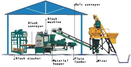 Projeto Solicitado [1 de outubro de 2014] – projeto maquina bloco paver concreto, misturador concreto, dosador central agregados