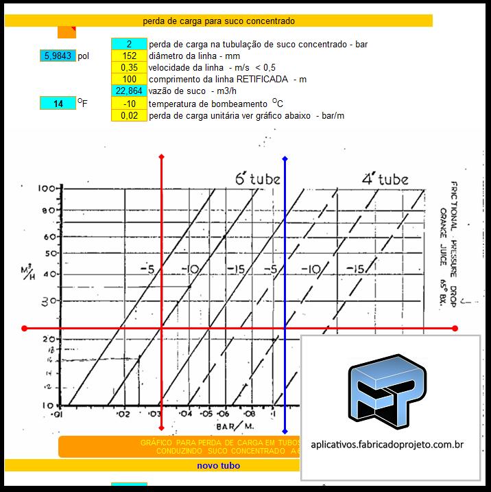 Aplicativos FP N3: Planilha para calculo de tubulação e recalque de suco concentrado