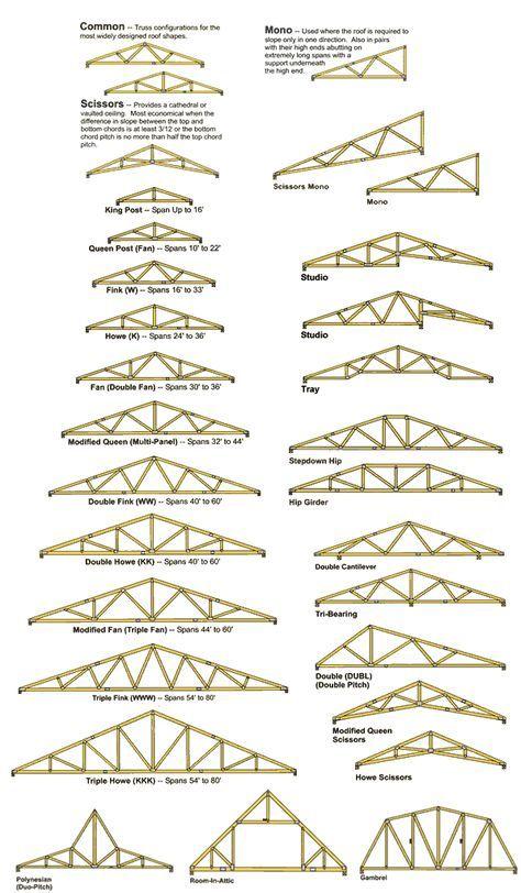 Eureca! Modelos e configurações de tesouras para diversas coberturas
