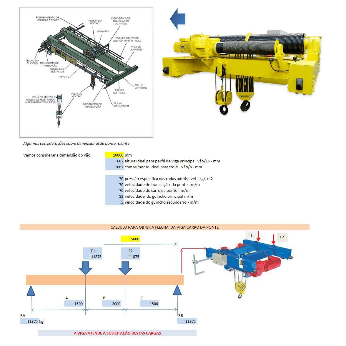 Aplicativos FP N3: Planilha para cálculo e projeto de ponte rolante biapoiada