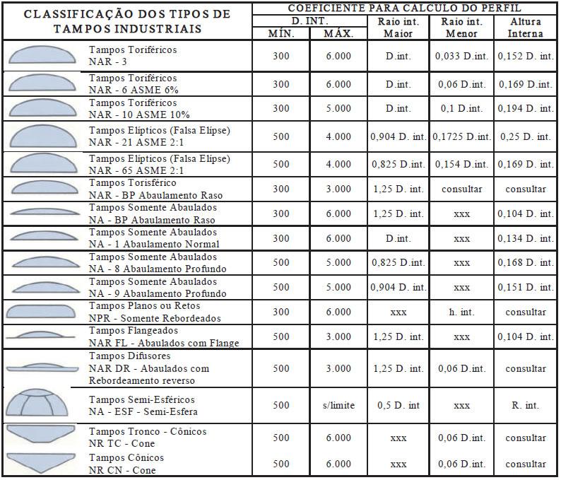 Eureca! Classificação dos tipos de tampos industriais